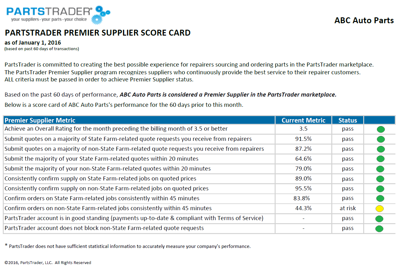 supplier scorecards
